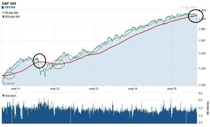 S&P500 5 años