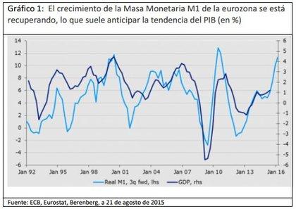 Crecimiento masa monetario foro
