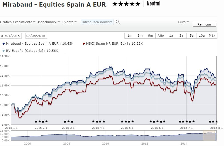 Mirabaud Equities Spain
