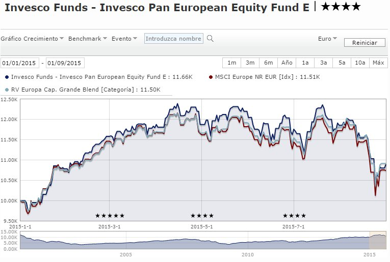 Invesco Pan European Equity