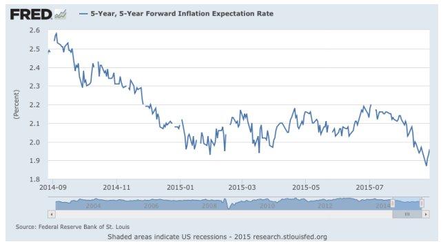 Tasa de inflación EEUU