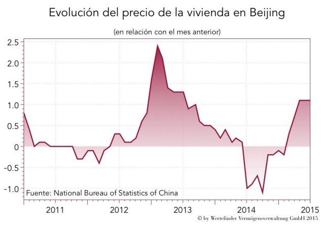 Evolución del precio de la vivienda en Beijing