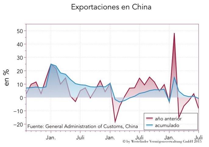 Exportaciones en China