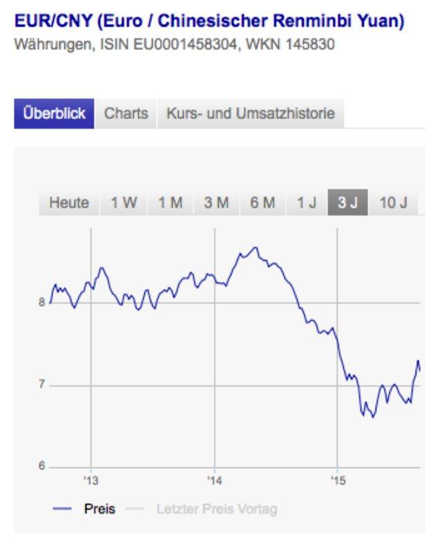 Tipo de cambio EUR/CNY