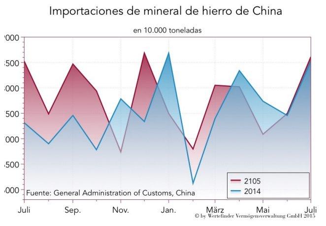 Importaciones del mineral de hierro de China