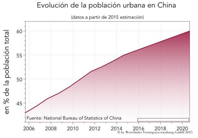 Evolución de la población urbana en China