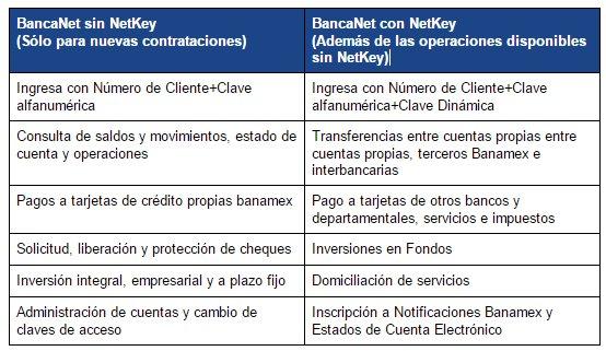 ¿Cómo funciona BancaNet de Banamex?