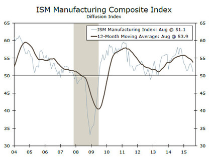 Ism index foro