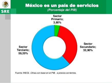 México sector servicios
