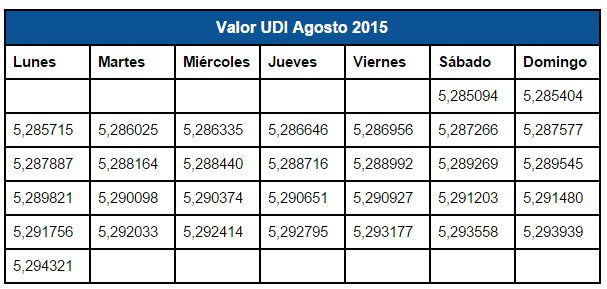 Valor UDI Agosto 2015