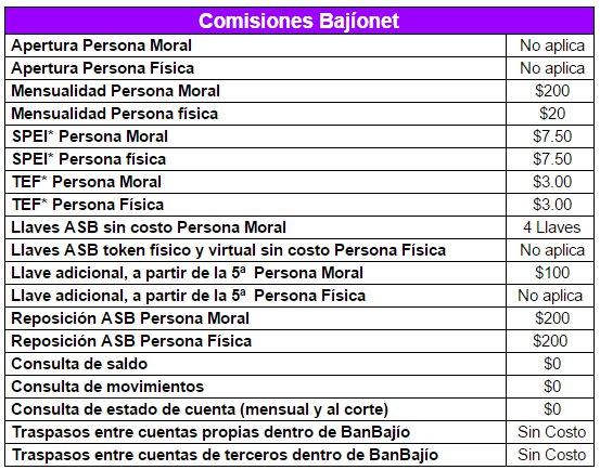 Banco del Bajío: Comisiones Banca electrónica (Bajíonet)