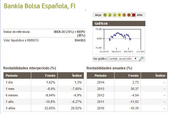 Bankia Bolsa Española