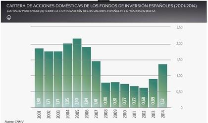 Empresas acciones domesticas fondos espa%c3%b1oles foro