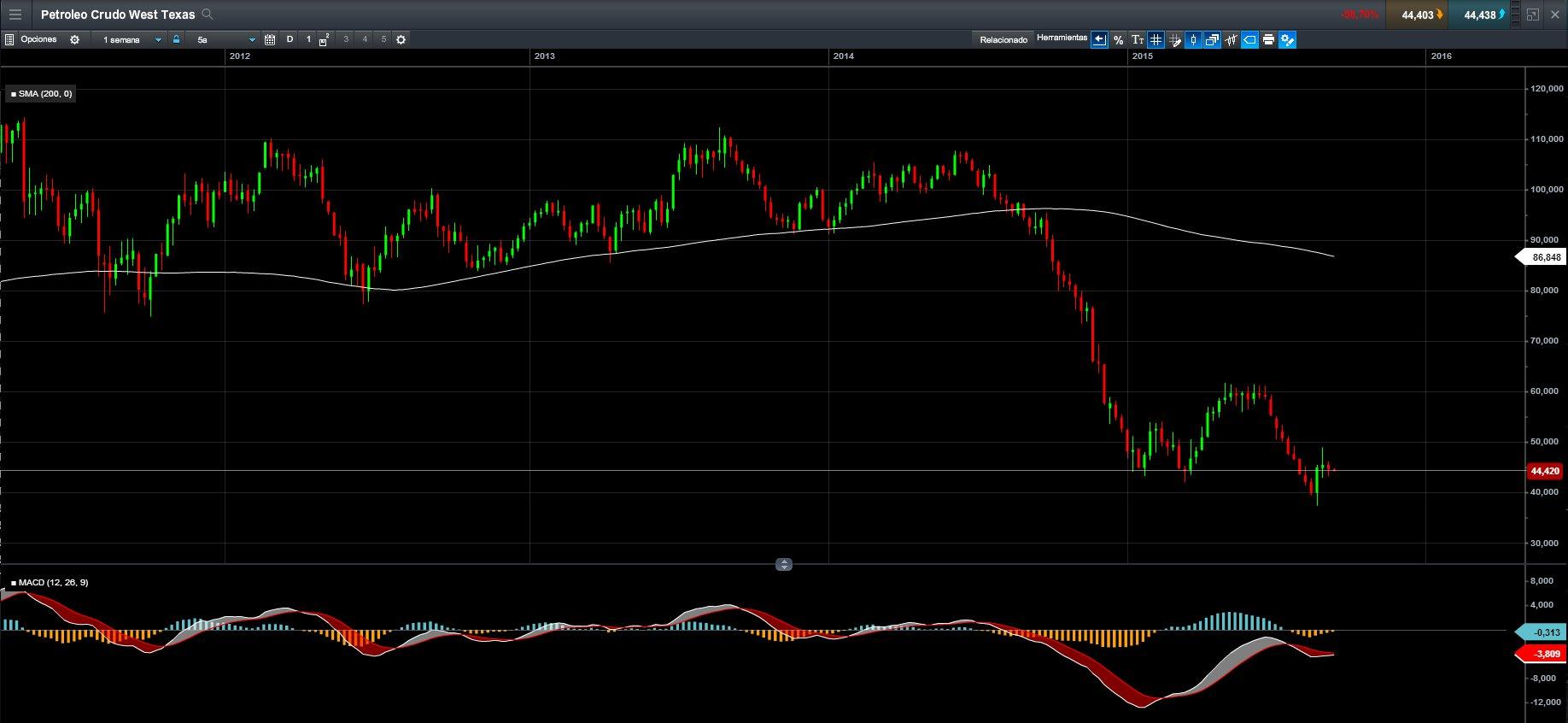 petroleo CMC Markets