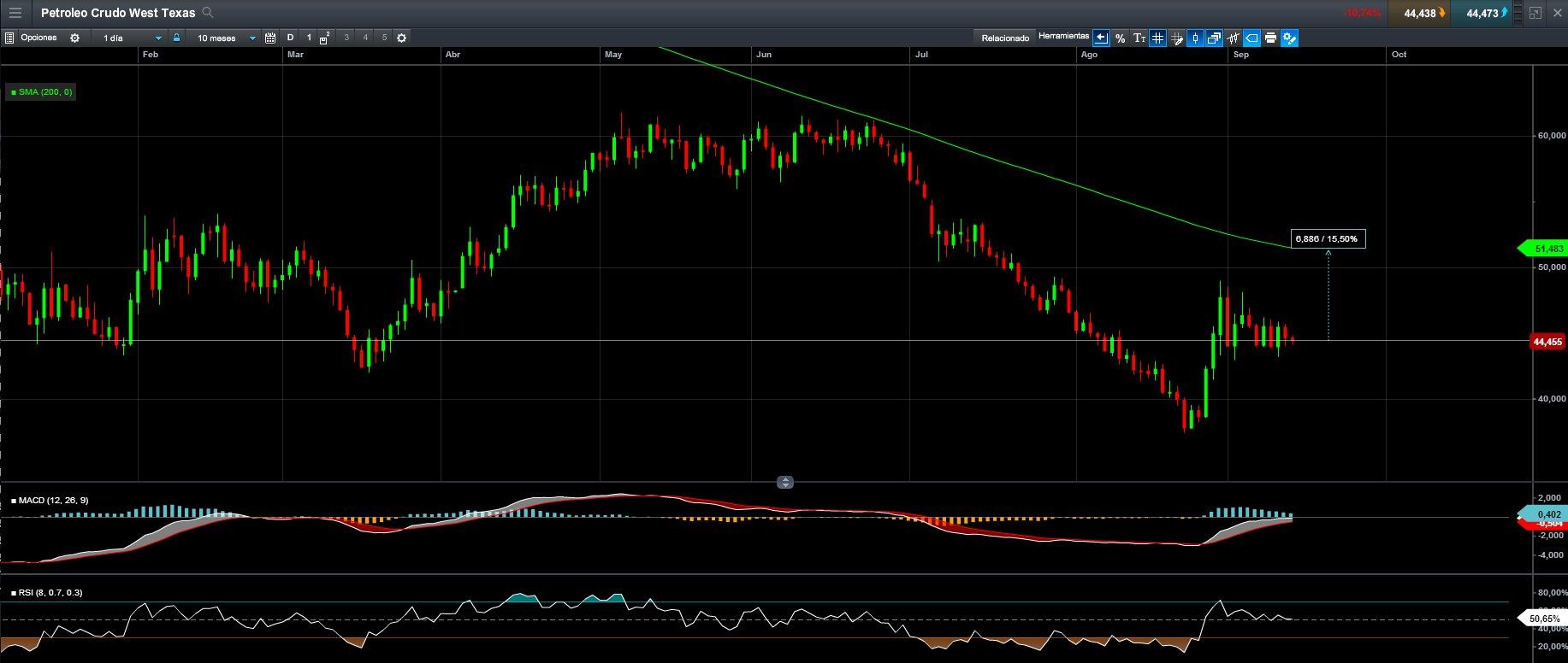 petroleo diario CMC Markets