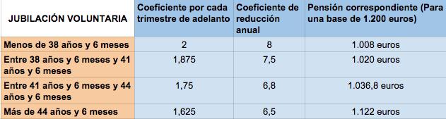 Coeficientes de jubilación adelantada voluntaria