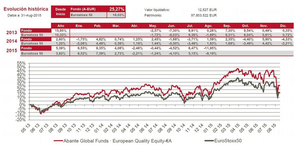 Abante European Quality Equity