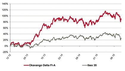 Rentabilidad okavango delta foro
