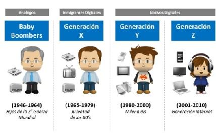 Generaciones según uso de la tecnología