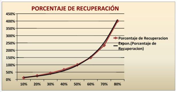 Porcentaje de recuperación en una inversión