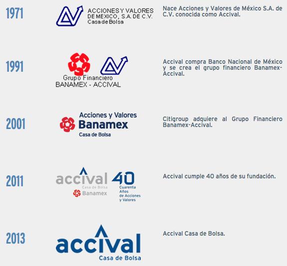 Accival Casa de Bolsa: historia