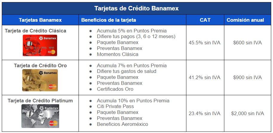 Comparativa tarjetas de crédito: Banamex