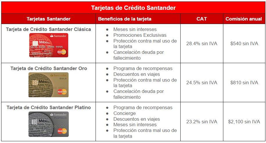 Comparativa Tarjetas de Crédito Santander
