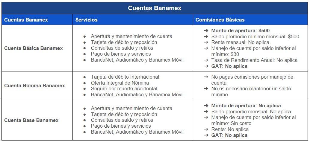 Comparativa Cuentas Banamex