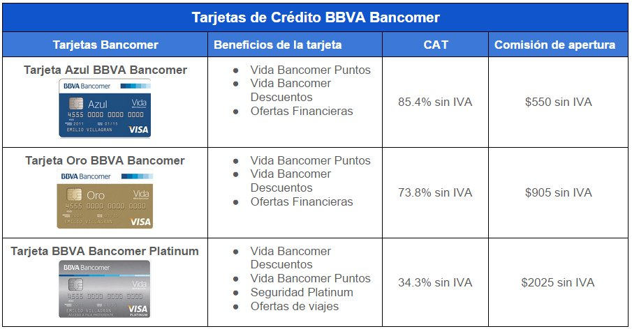 1ad238e22eca6 Comparativa Tarjetas de Crédito BBVA Bancomer