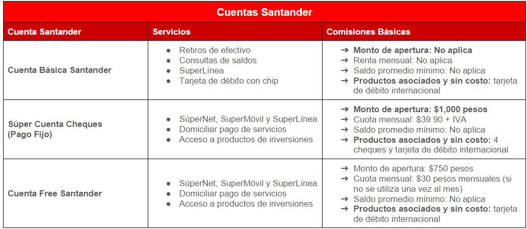Comparativa Cuentas Santander