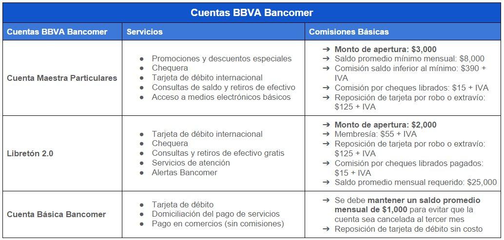 Comparativa Cuentas BBVA Bancomer