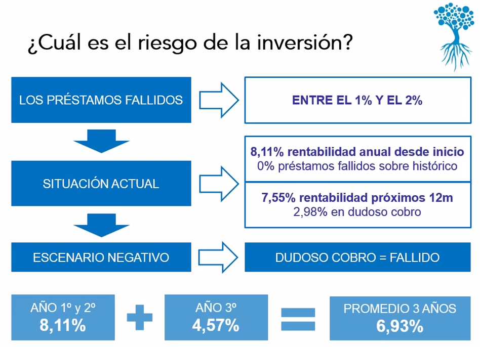 ¿Cuál es el riesgo de la inversión?