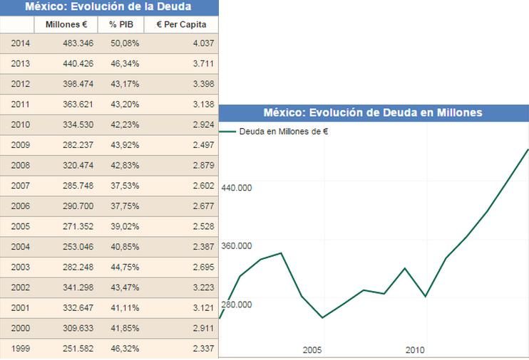 Deuda México