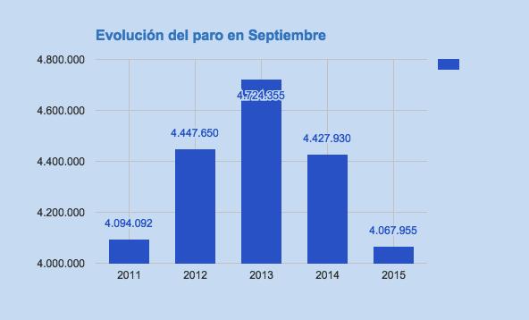 Evolución tasa paro septiembre