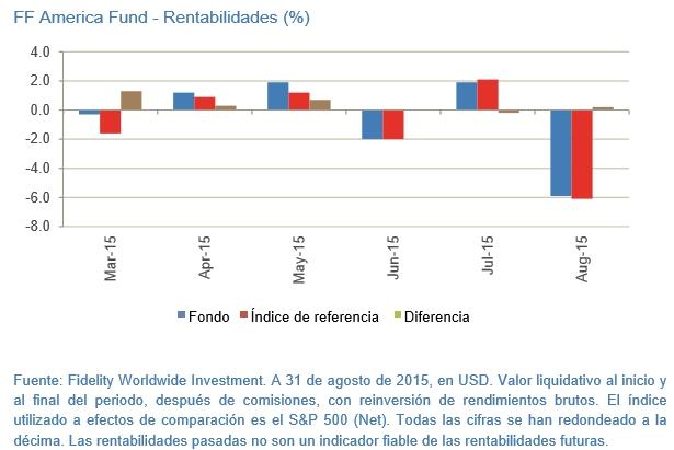 Batiendo al mercado America Fund Rentabilidades