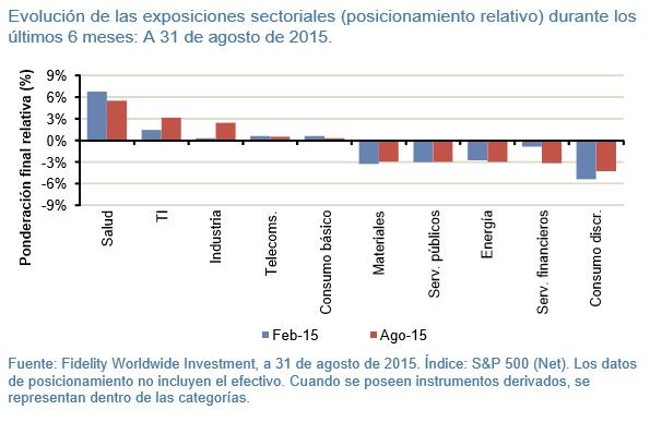 Batiendo al mercado evolución de las exposiciones sectoriales durante 6 meses