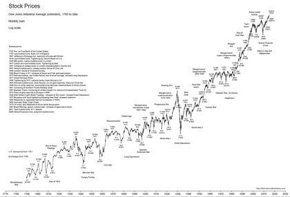 Stocks foro