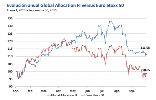 Evolucion Global Allocation vs Euro Stoxx 50