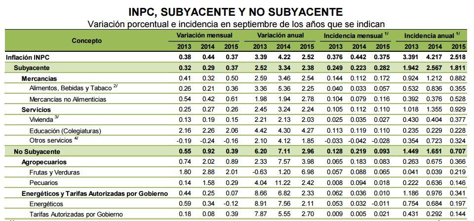 INPC, Subyacente y no Subyacente