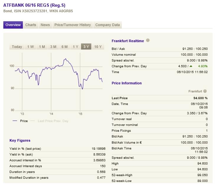 Rentabilidad perdida gráfico ATF BANK