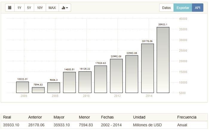 Angola deuda externa