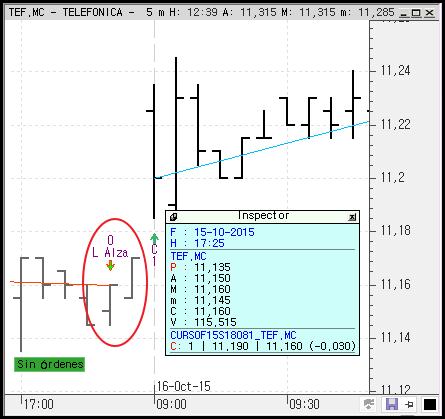 trading visual chart