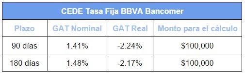 Mejores depósitos: CEDEs de Bancomer (Tasa Fija)
