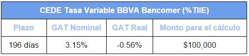 Mejores depósitos: CEDEs de Bancomer (Tasa Variable)