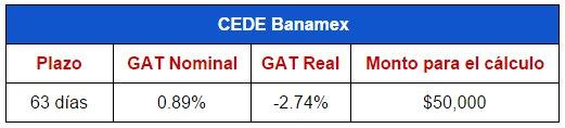 Mejores depósitos: CEDEs Banamex