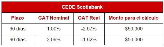 Mejores depósitos: CEDEs de Scotiabank