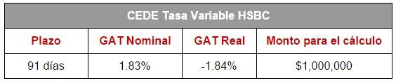 Mejores depósitos: CEDEs de HSBC (Tasa Fija)
