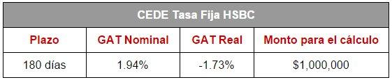 Mejores depósitos: CEDEs HSBC (Tasa Variable)