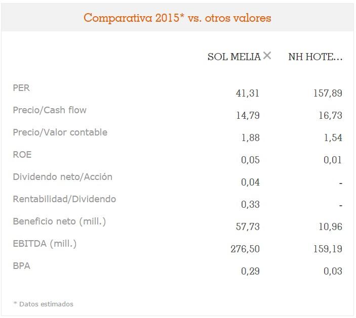 Comparativa Sol melia y Nh Hoteles