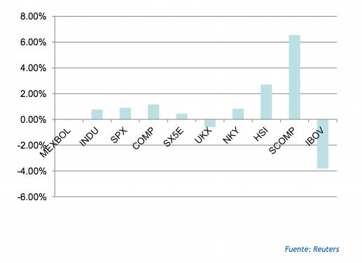 Mercados bursátiles octubre 2015